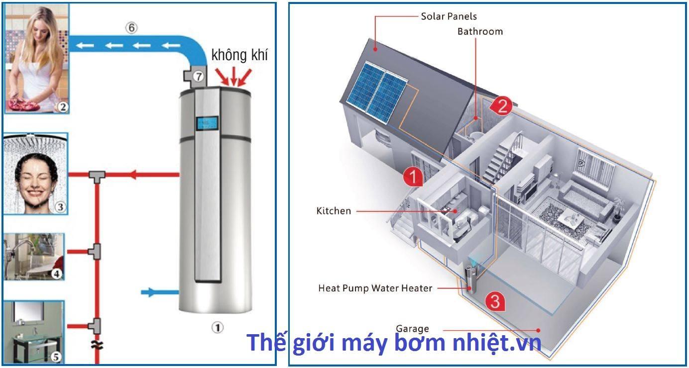Sơ đồ ứng dụng máy nước nóng bơm nhiệt Megasun