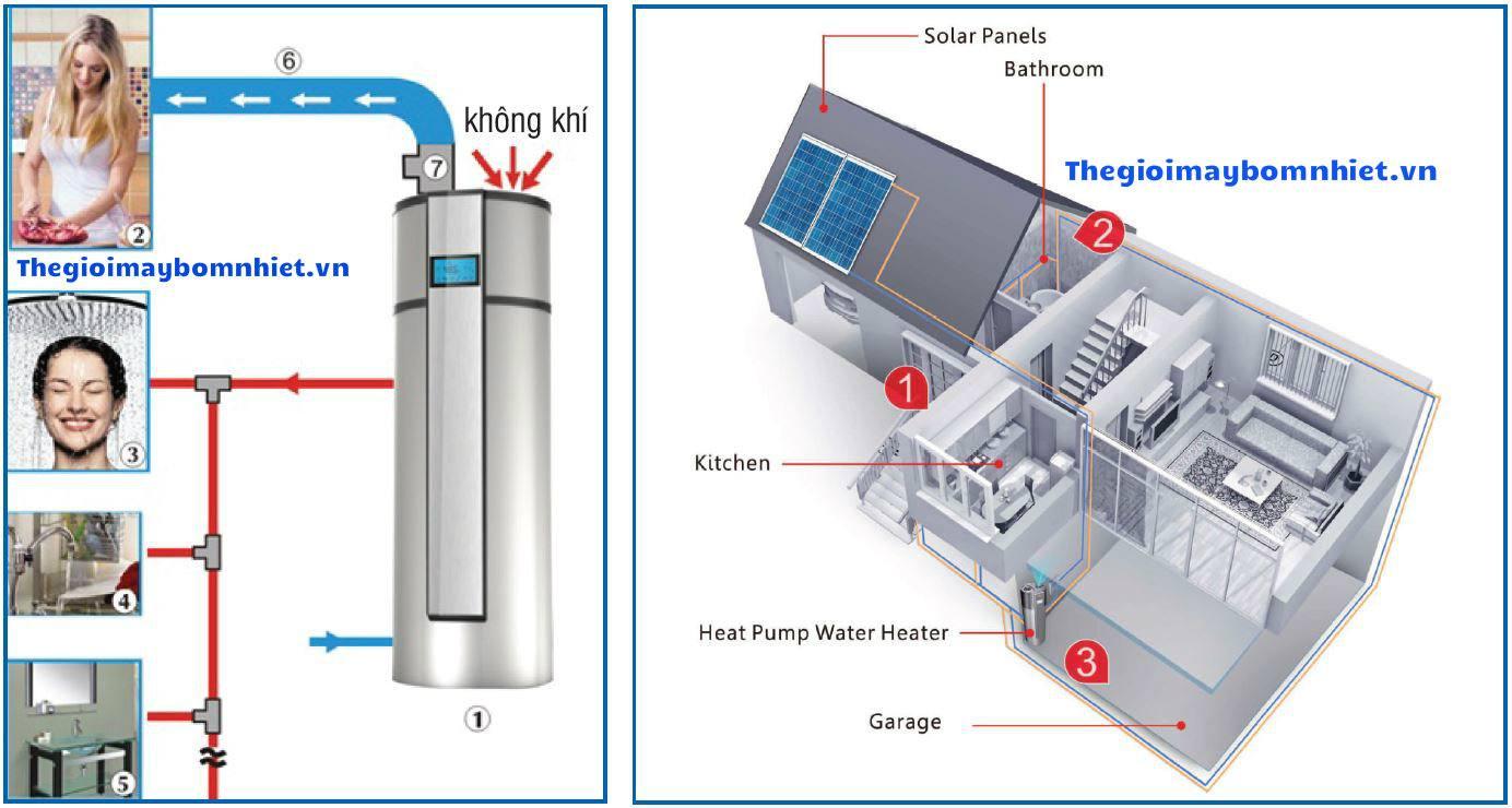 sơ đồ ứng dụng bơm nhiệt megasun