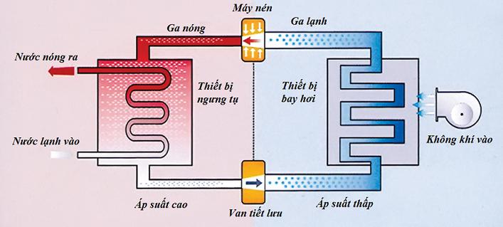 Nguyen Ly Hoat Dong Cua May Bom Nhiet Heat Pump
