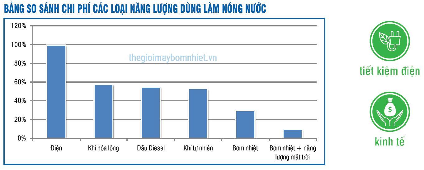 Bang So Sanh Nang Luong Su Dung May Bom Nhiet Min