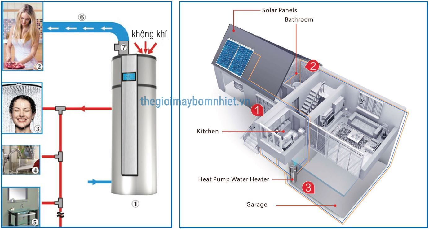 So Do Ung Dung May Bom Nhiet Heat Pump Min